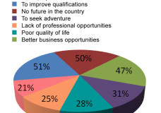 Survey: High-Skilled Migration in Times of Crisis