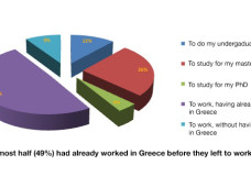 ICAP: Young Talented Greeks working abroad – 2016