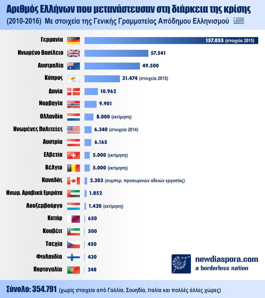 GR neomigrant stats GR